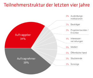 Teilnehmerstruktur der letzten vier Jahre